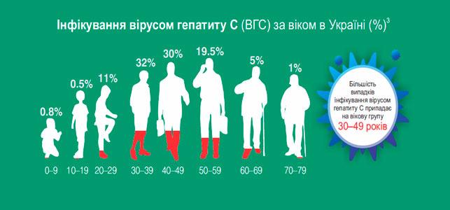 Інфікування вірусом гепатиту С (ВГС) за віком в Україні (%)